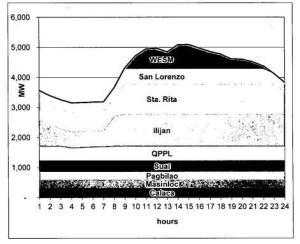 meralco load curve